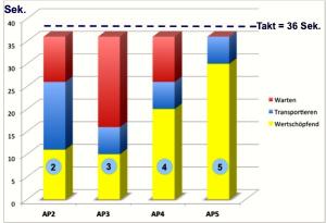 3WP - Arbeitszeitverteilung Balkendiagramm 2