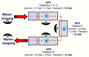 4WP - erste Layout Optimierung 2