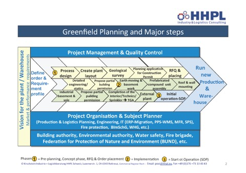 HHPL Greenfield Planning Process